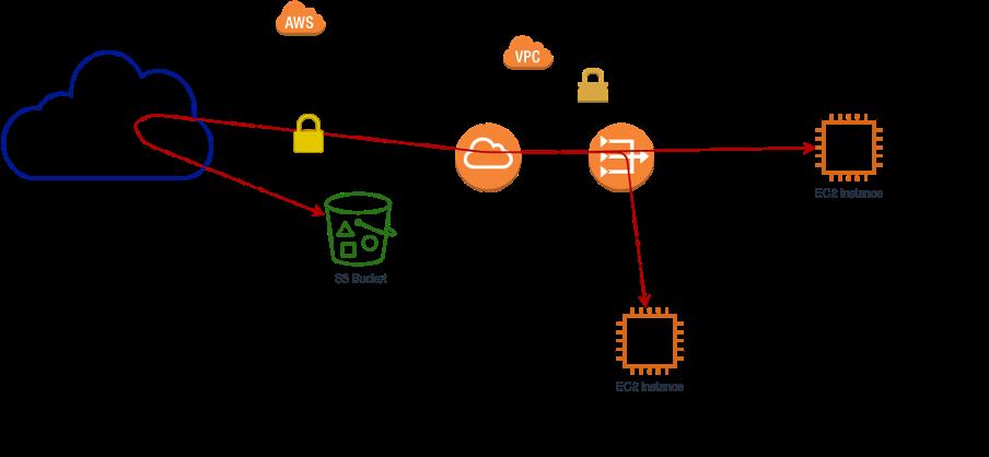 Wie greife ich von einer EC2 Instanz, welche keine Verbindung zum Internet hat, auf Daten in einem S3 Bucket zu?